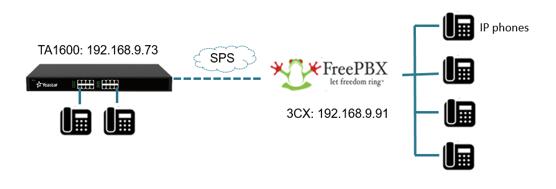 How to Connect Yeastar TA FXS Gateway to FreePBX – Yeastar