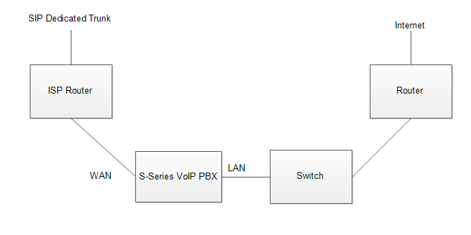 SIP Dedicated Trunk Application for S-Series VoIP PBX