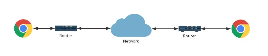 Brief Introduction of WebRTC – Yeastar Support