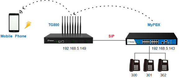 connect GSM gateway to PBX